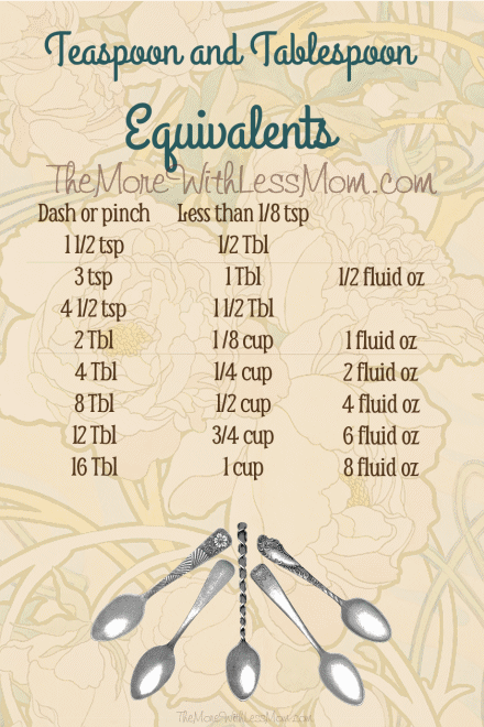 Teaspoon and Tablespoon Equivalents free printable from The More With Less Mom